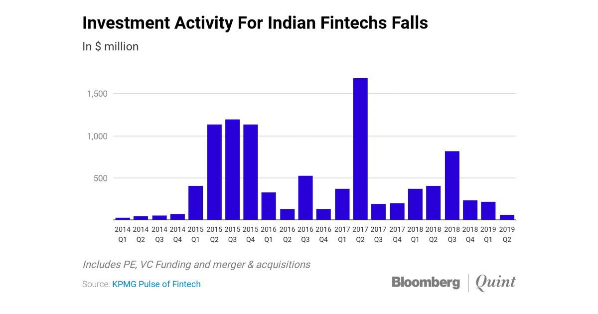 Funding Dries Up For Indian Fintech Firms Amid Global Slowdown In