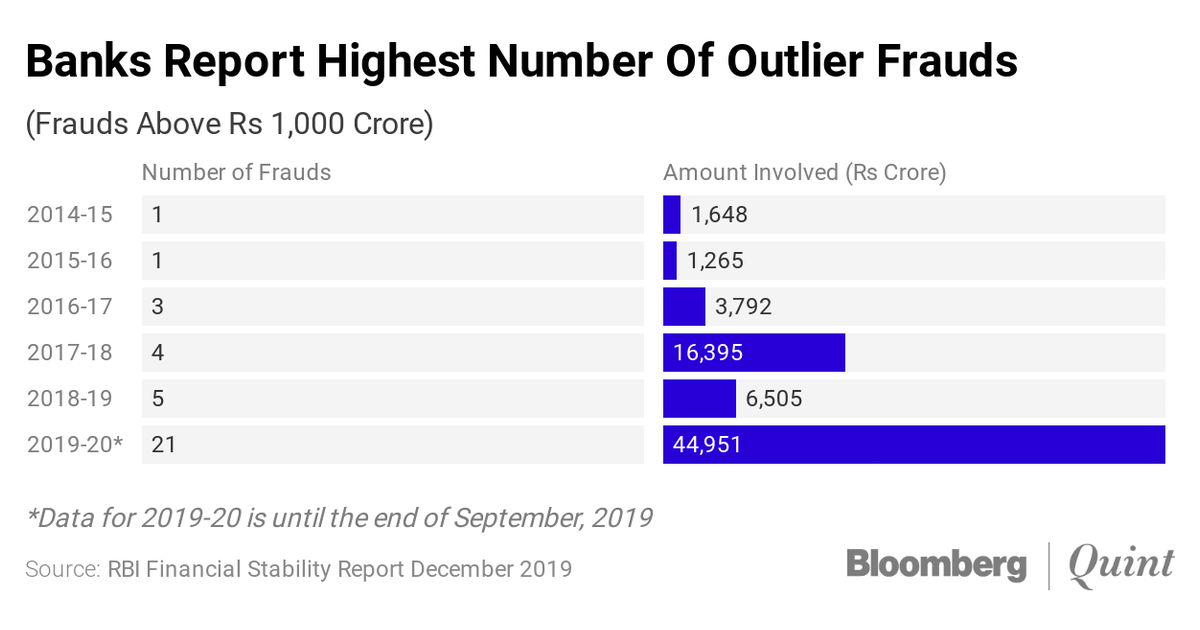 Rbi Financial Stability Report Bank Frauds Surge To A Record In First Half Of Fy20