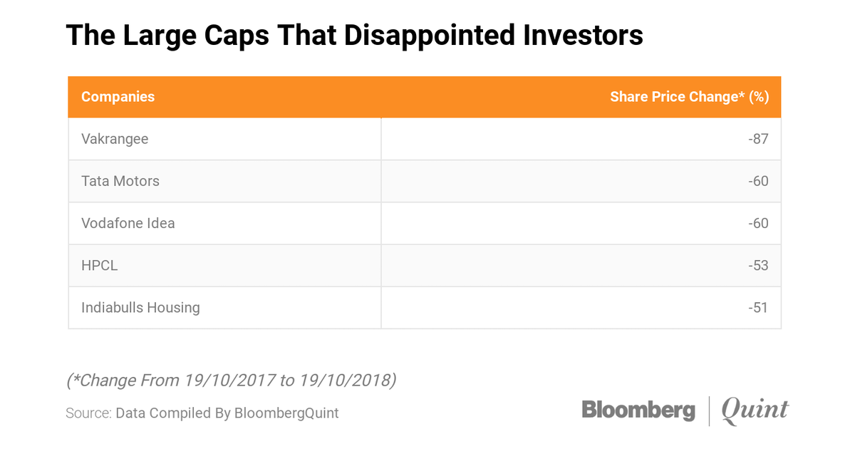 Stock Pick: The Large Caps That Were Smaller On Returns