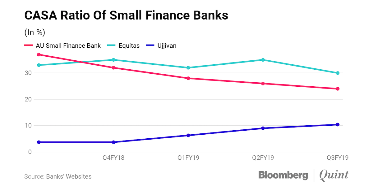 In Competitive Deposit Market, Small Finance Banks Go Beyond Rates